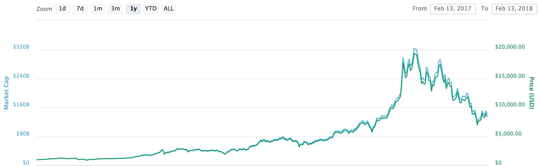 2018-02-13 BTC USD price and market cap