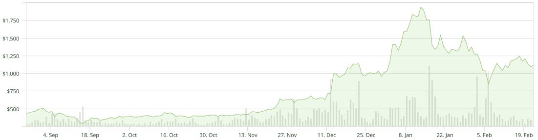 BTCMarkets Ethereum price chart