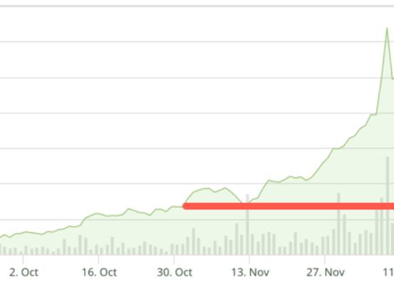 Bitcoin BTC price under 8000 AUD