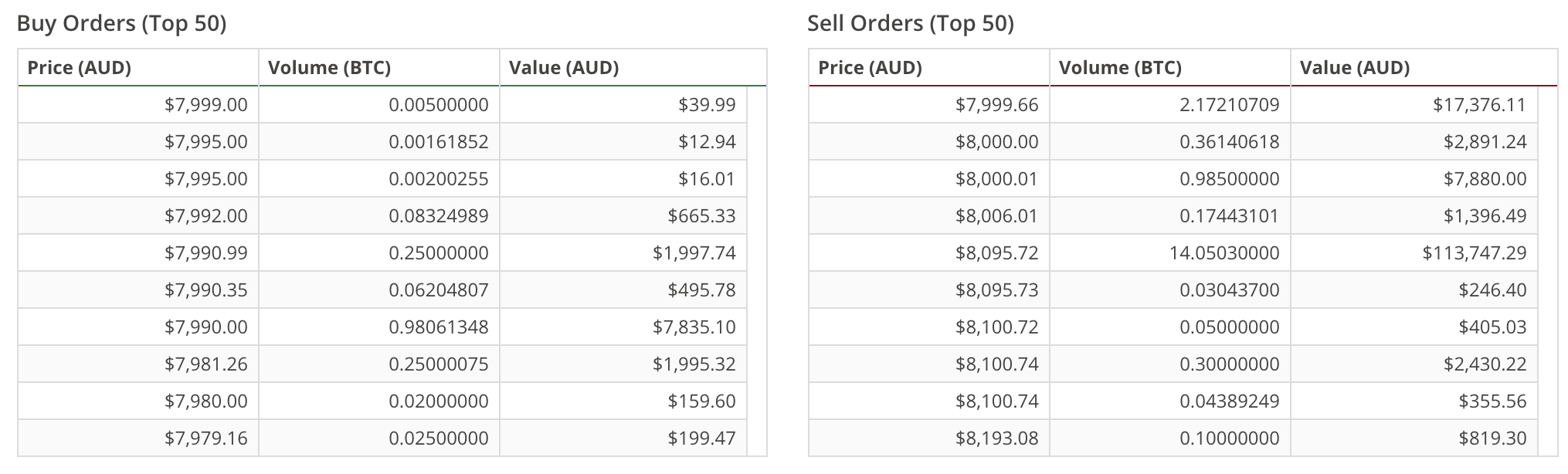 BTC order book 6 Feb 2018