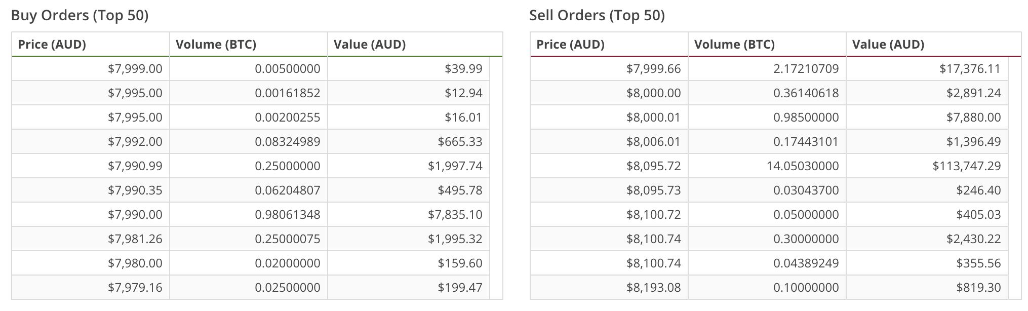 BTC order book 6 Feb 2018
