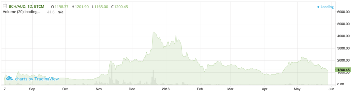 Bitcoin Cash price history